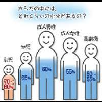 熱中症・夏バテ対策について_身体の水分量